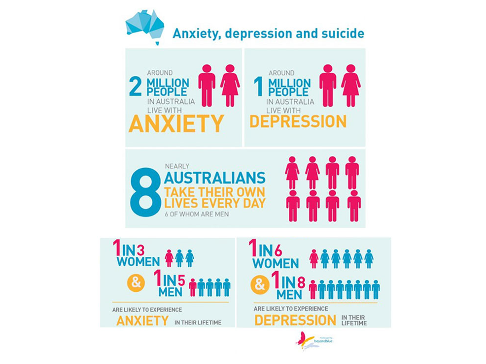 Facts about anxiety and depression.